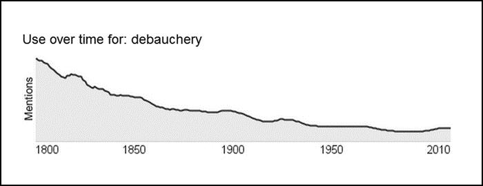 Debauchery-google-useovertime