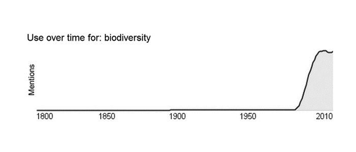 Use-of-biodiversity-over-time